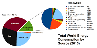 Energy Resources | renewable | nonrenewable