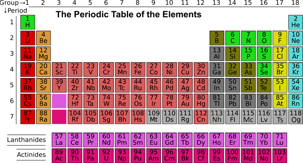 O Level chemistry periodic table notes