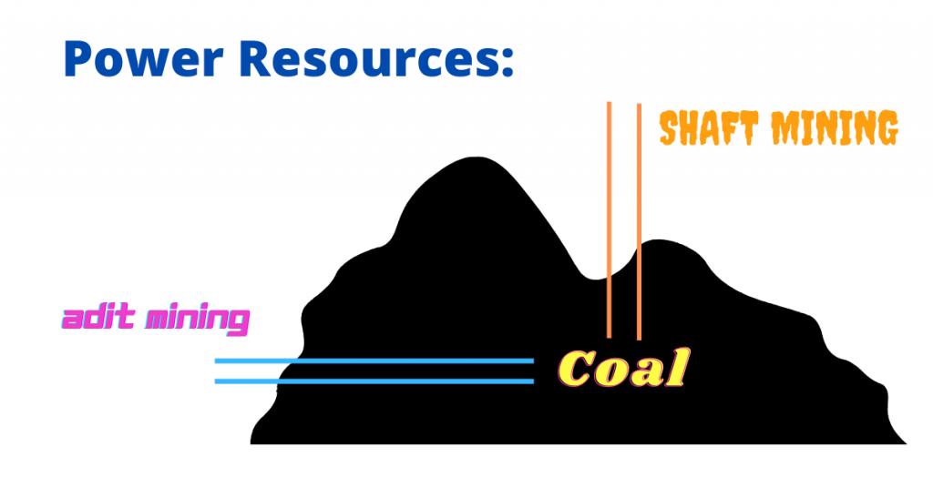 Power Resources (Mining)