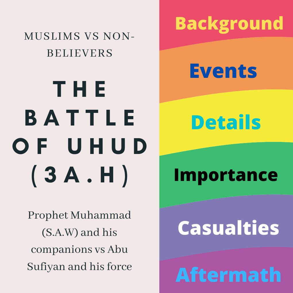 The Battle of Uhud notes