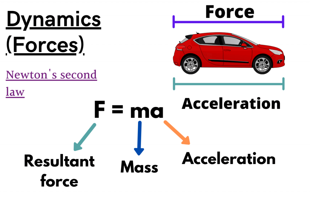Dynamics Notes (Forces)