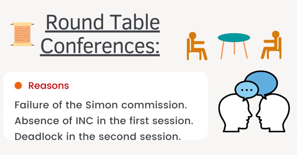 Round Table Conferences 1930 1932, Why Second Round Table Conference Failed