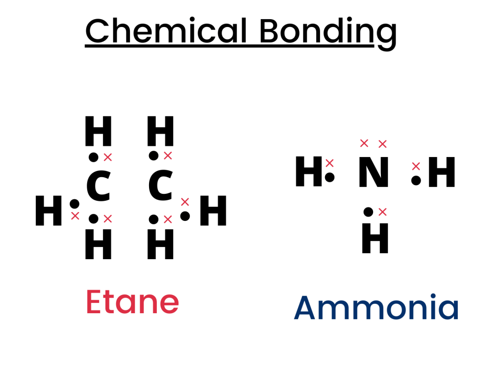 Chemical bonding questions