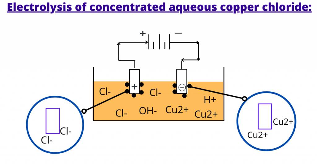 electrolysis of concentrated solution