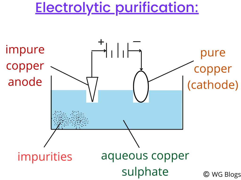 electrolysis for copper purification