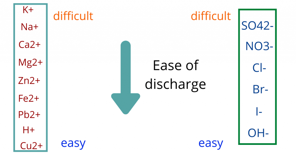 ease of discharge electrolysis