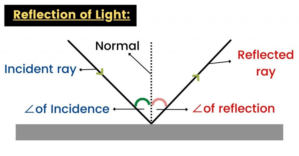 reflection of light notes