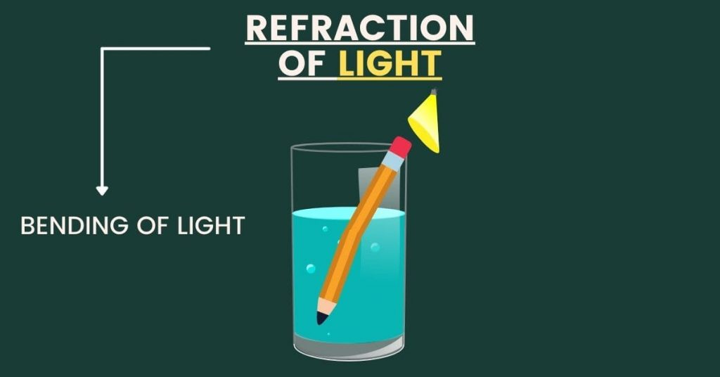 refraction of light notes